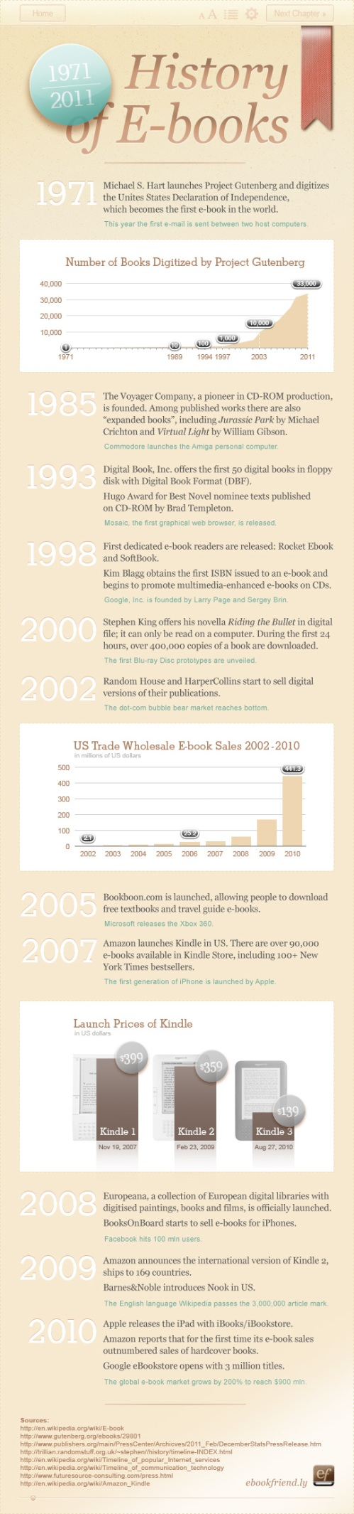 Infographic showing the history of eBooks since 1971